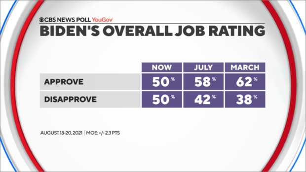 15-biden-overall-job-with-3-data-points.png
